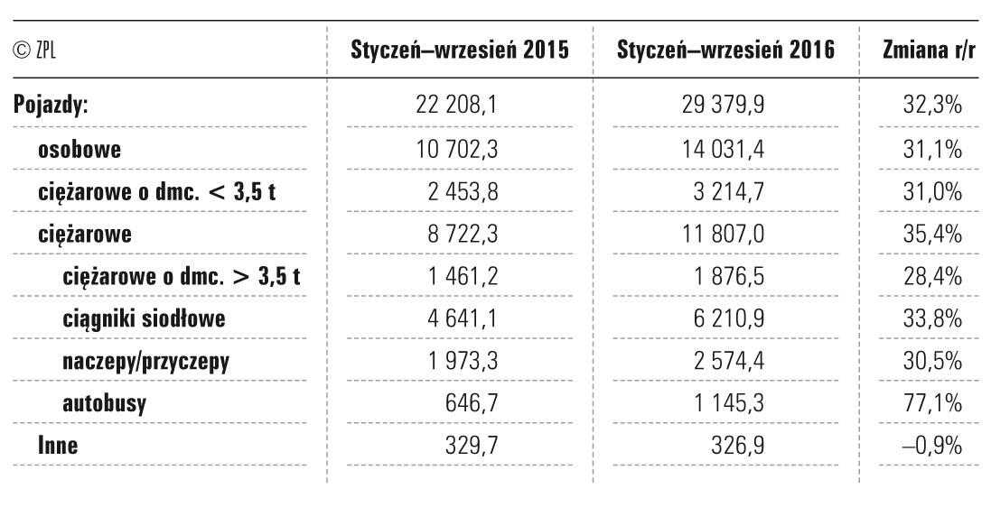 Finansowanie rynku poIII kwartale 2016r. (wartość netto wmln zł)