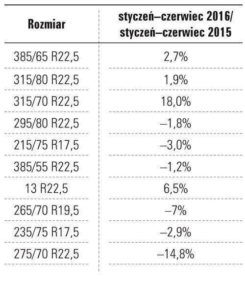 Tab. 1 Dziesięć najbardziej popularnych rozmiarów opon ciężarowych wEuropie wpierwszej połowie 2016r. izmiana poziomu ich sprzedaży wporównaniu zrokiem ubiegłym. Pierwsze trzy najbardziej popularne rozmiary stanowią 53% całego rynku, są one również najchętniej kupowane (wodróżnieniu odpozostałych siedmiu), oczym świadczą wyniki ich sprzedaży
