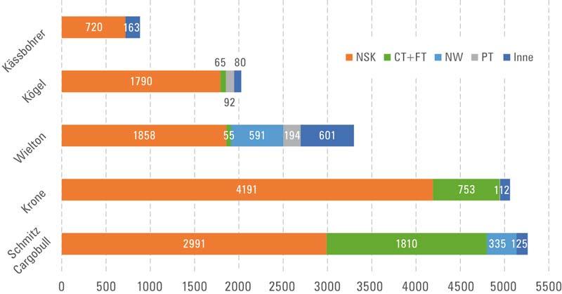 wykres 3: Struktura sprzedaży naczep w2016r. dla 5 najważniejszych producentów zrozbiciem natypy. Oznaczenia naczep: NSK – skrzyniowo-plandekowe ikurtynowe, NW – samowyładowcze (wywrotki), CT+FT – chłodnie, izotermy ifurgony, PT – podkontenerowe